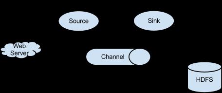 Flume 1 9 0 Developer Guide — Apache Flume