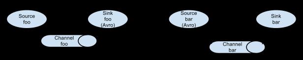 apache flume logo. two agents communicating over avro rpc apache flume logo
